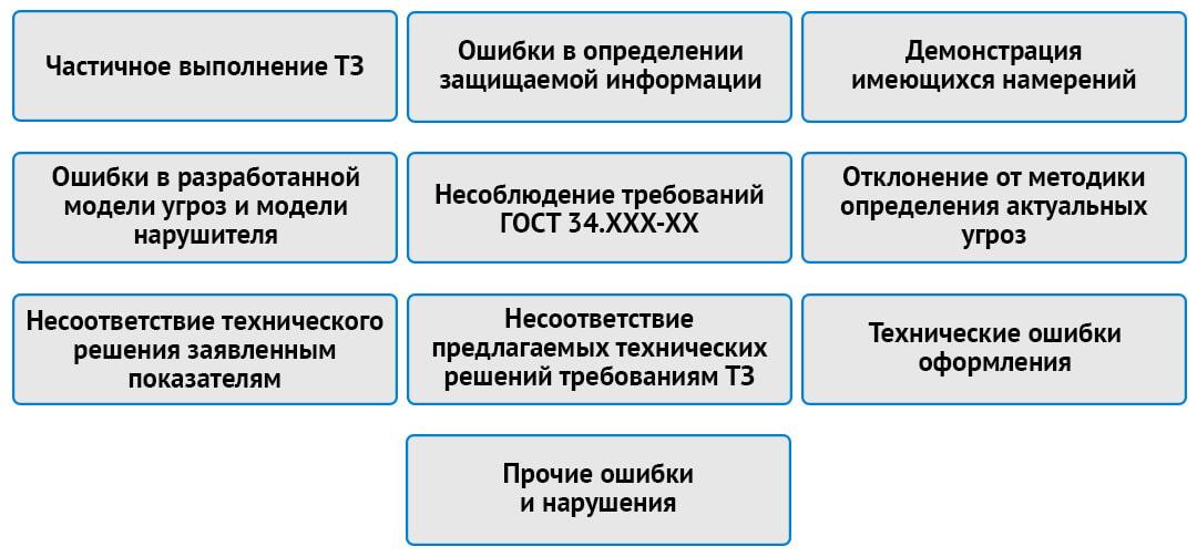 Основные нарушения экспертизы в области ИБ