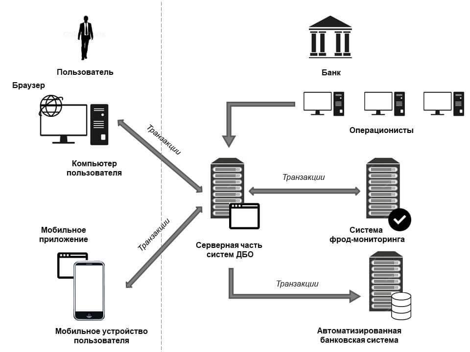 Схема работы ДБО по безопасности