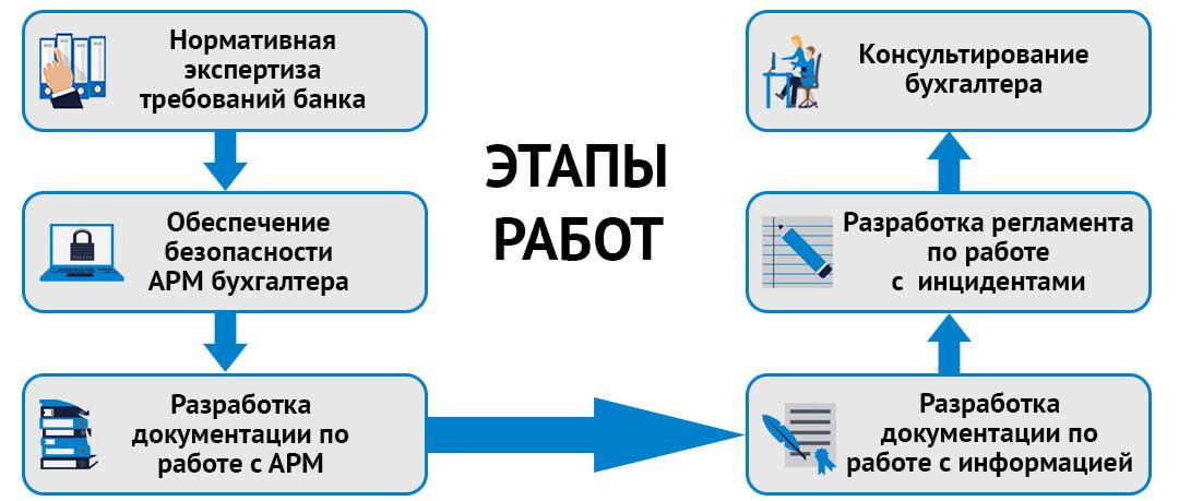 Этапы работ по организации рабочего места бухгалтера