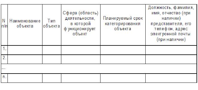 Таблица перечня объектов КИИ