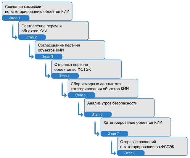 План работ по категорированию КИИ