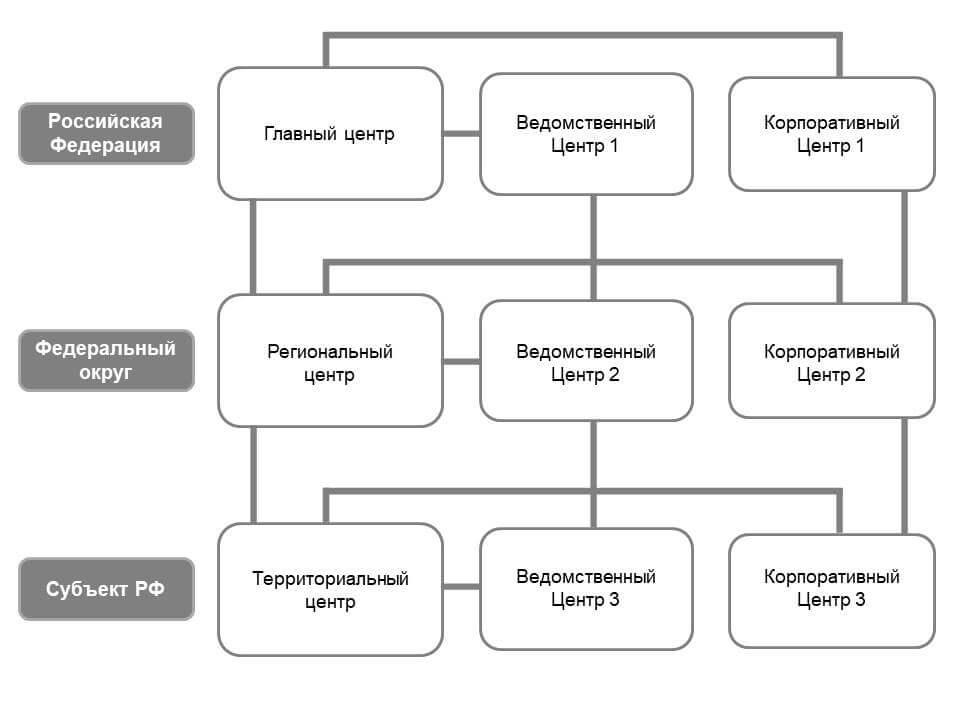 Структура ГосСОПКА