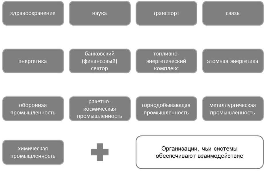 Отрасли критической информационной инфраструктуры