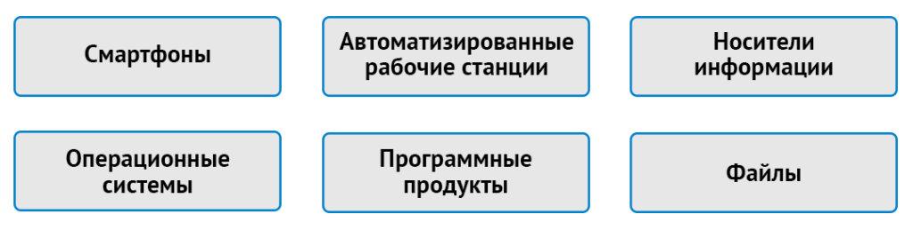 Объекты КТЭ