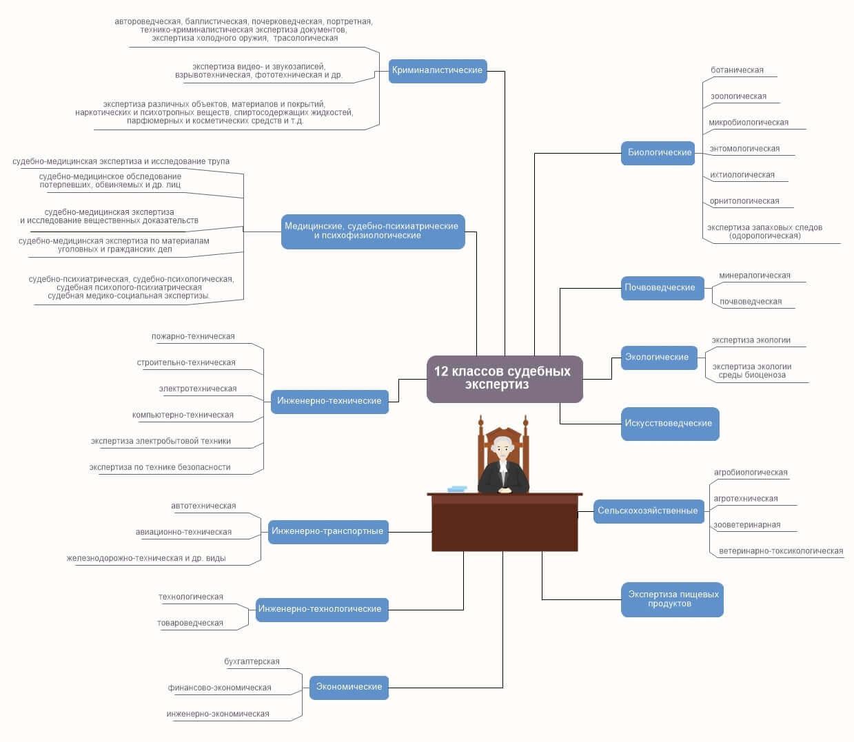 12 классов судебных экспертиз
