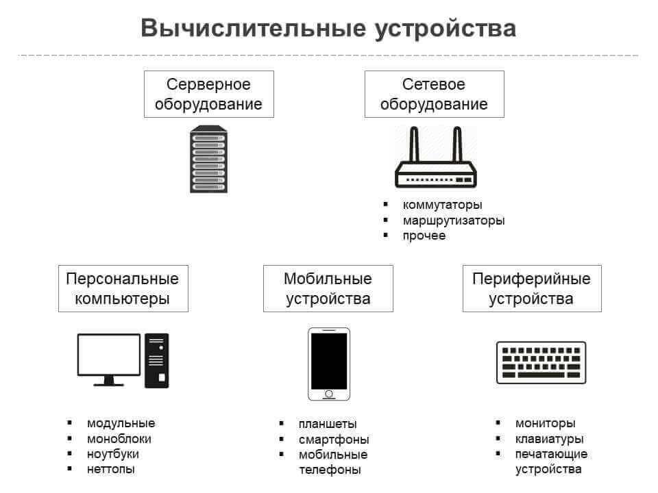 объекты исследования компьютерной техники