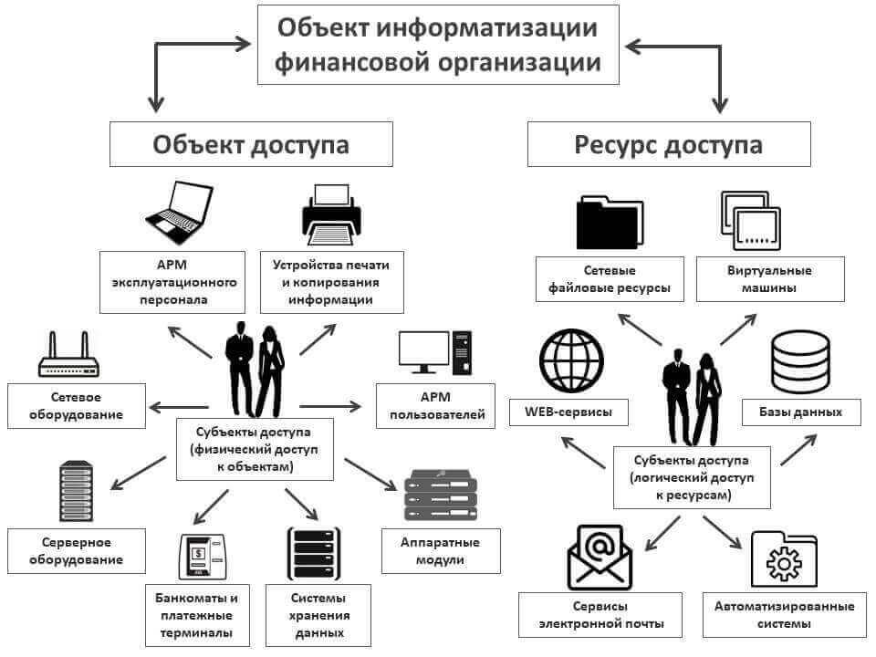 перечень объектов и ресурсов доступа согласно ГОСТ 57580