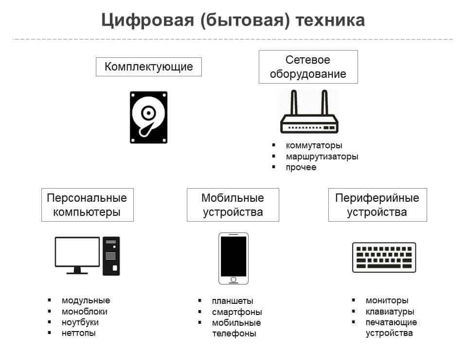 Цифровая (бытовая) техника