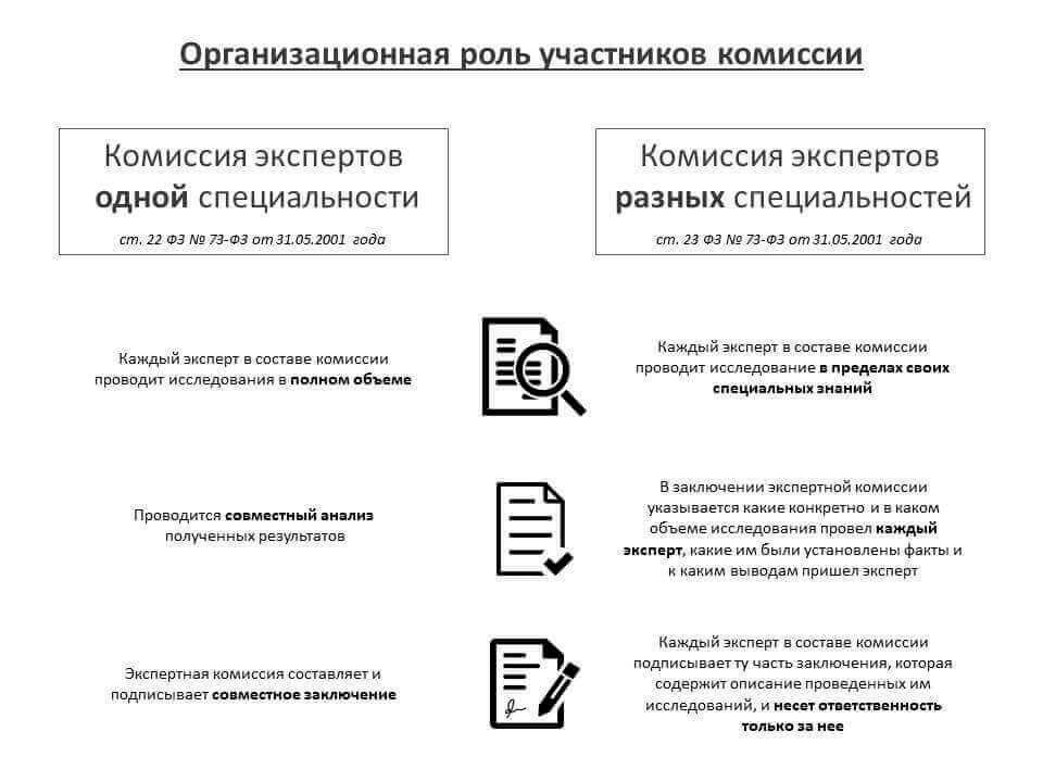 Организационная роль участников комиссии