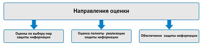 Направления оценки
