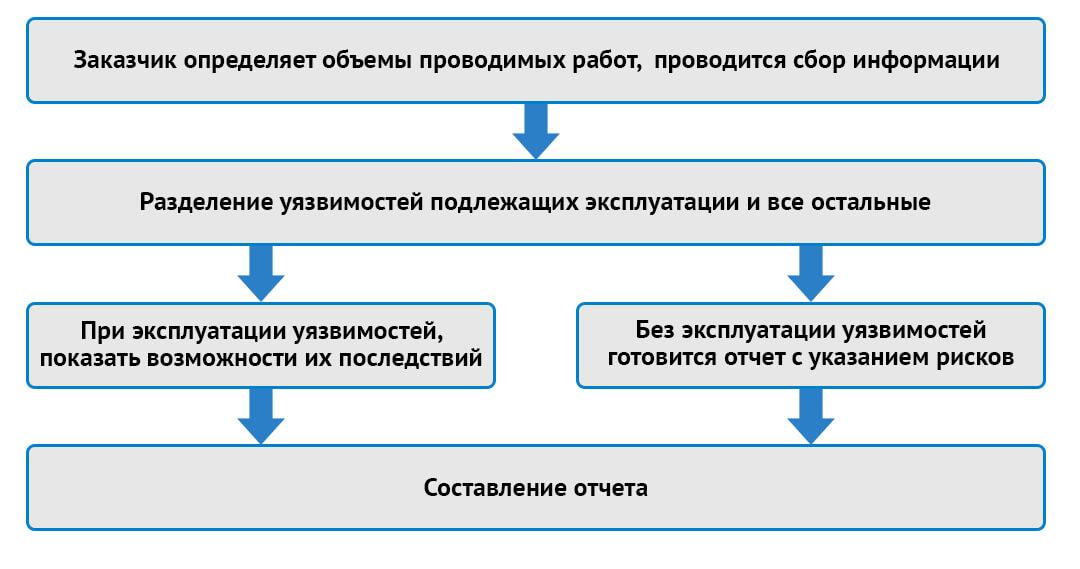 Методика проведения пентеста