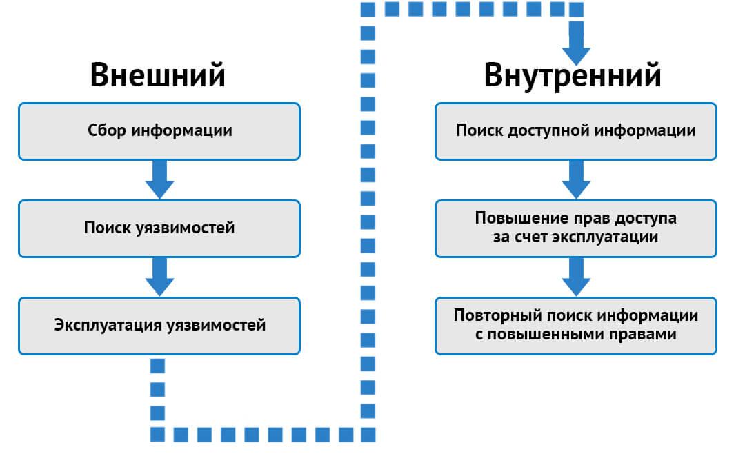 Типы пентеста