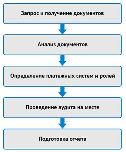 Как проводится оценка соответствия по 382-П