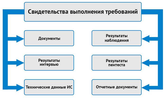Что необходимо для проведения оценки соответствия по 382-П