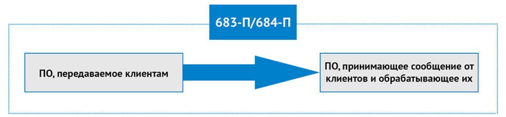 ПО для оценки на уязвимости по 683-П и 684-П