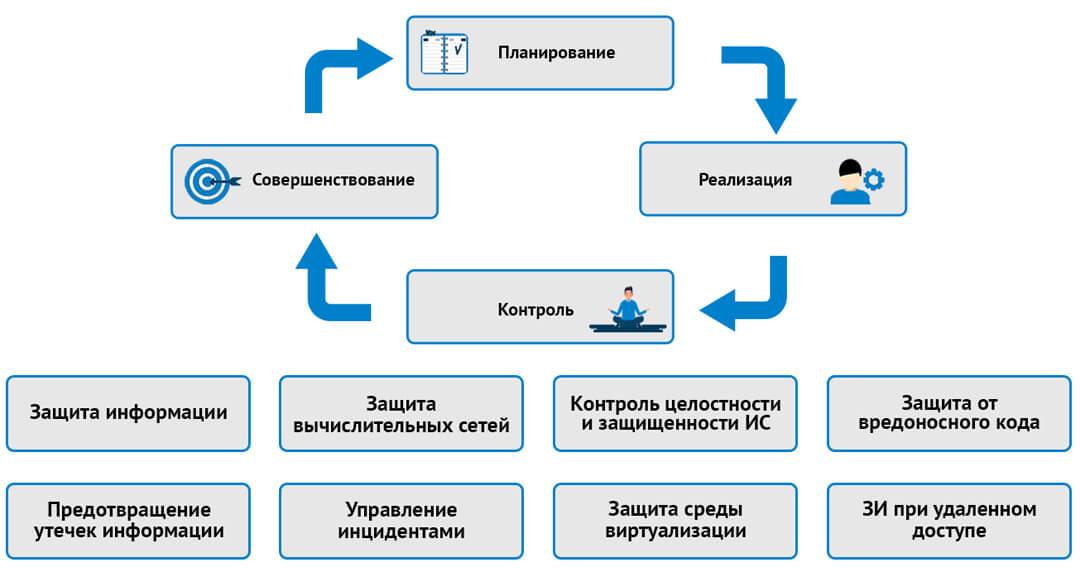 Направления и процессы требований ГОСТ 57580.1