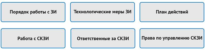 Информация, содержащаяся в документах