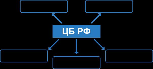 Выполнение каких требований проверяет ЦБ по защите информации