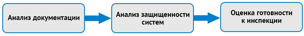 Общая схема аудита по 152-ФЗ
