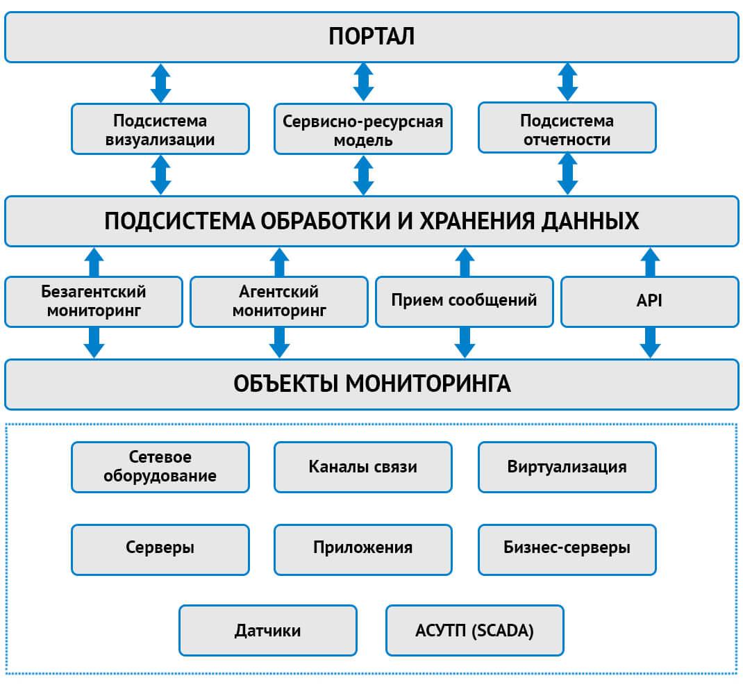Трехуровневая архитектура системы мониторинга