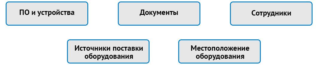 Сопровождающие факторы при проведении аудита системы инвентаризации