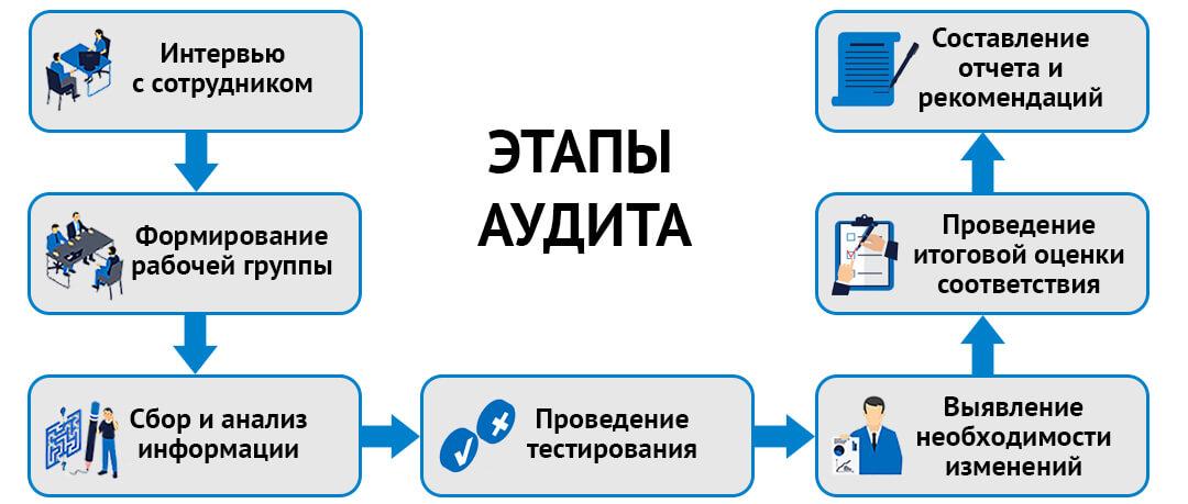 Этапы проведения аудита системы мониторинга информационных систем