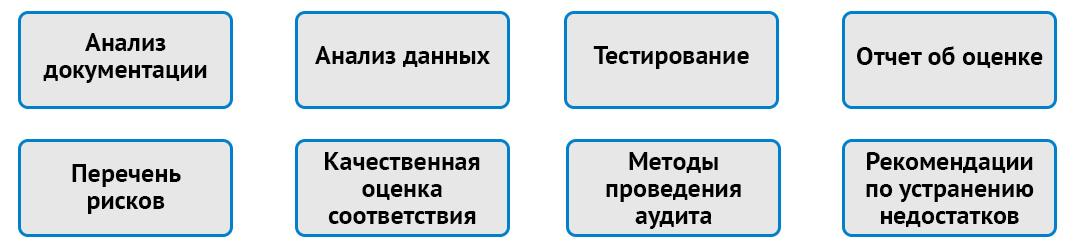 Что включает отчет по аудиту системы мониторинга информационных систем