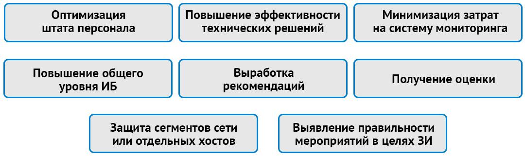 Что позволяет аудит системы мониторинга информационных систе