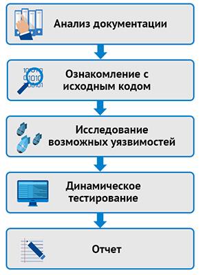Этапы аудита безопасности процесса разработки ПО