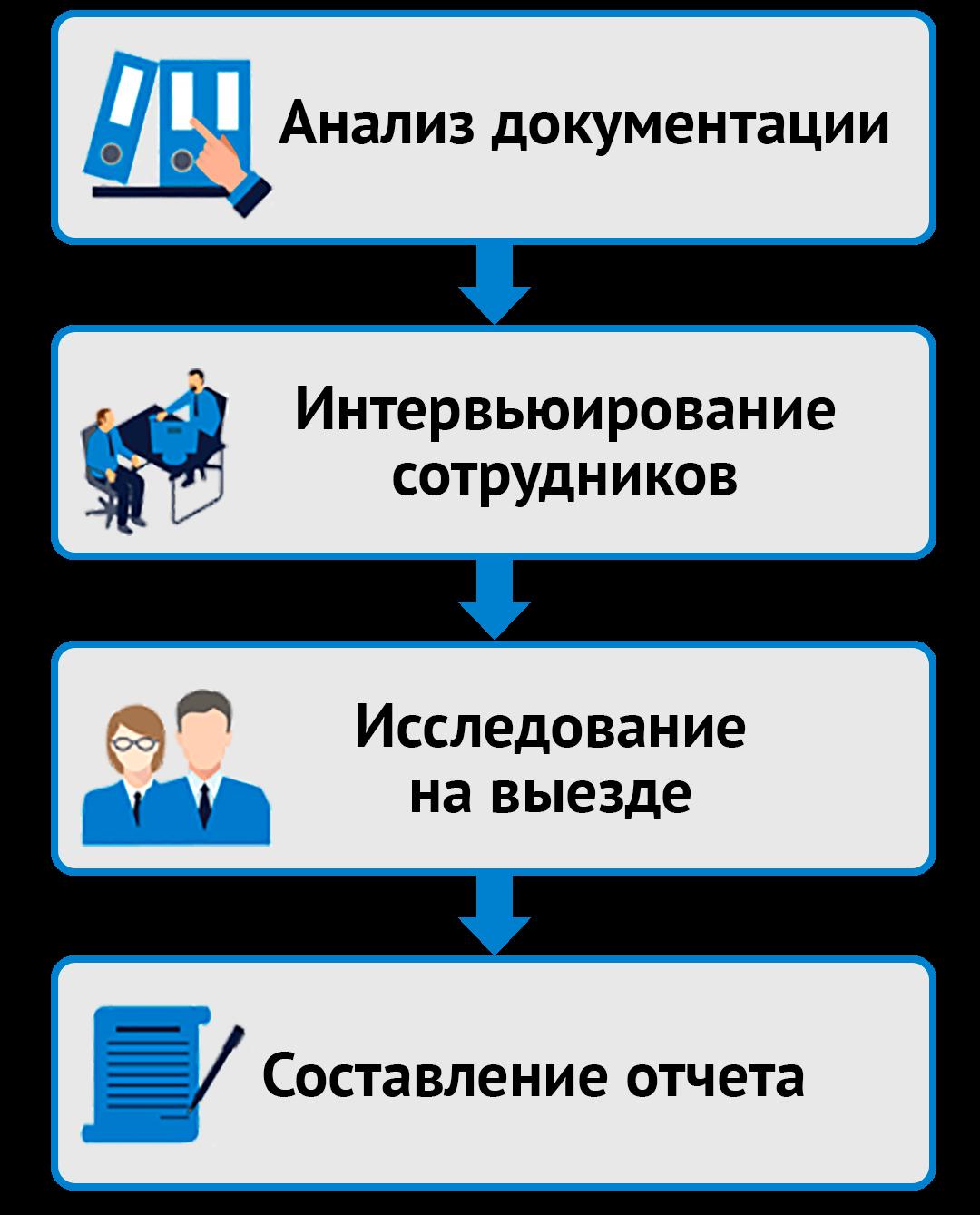 Основные этапы проведения аудита непрерывности бизнеса с точки зрения ИБ