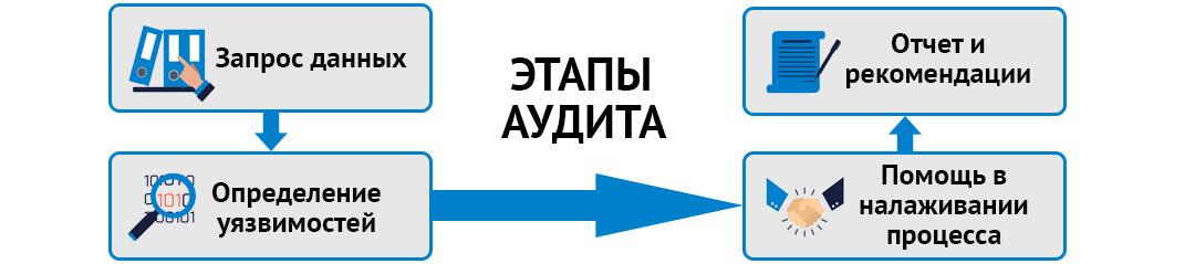 Этапы проведения аудита системы инвентаризации