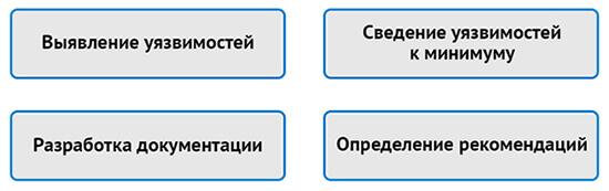 Необходимый комплекс мероприятий для проведения аудита безопасности процесса разработки ПО