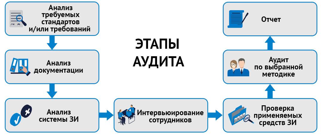 Этапы проведения оценки состояния ИБ на соответствие требованиям клиентов и/или контрагентов