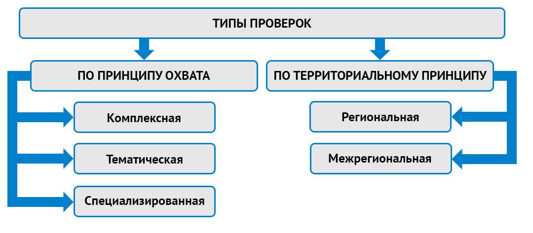 Виды проверок, проводимых ЦБ