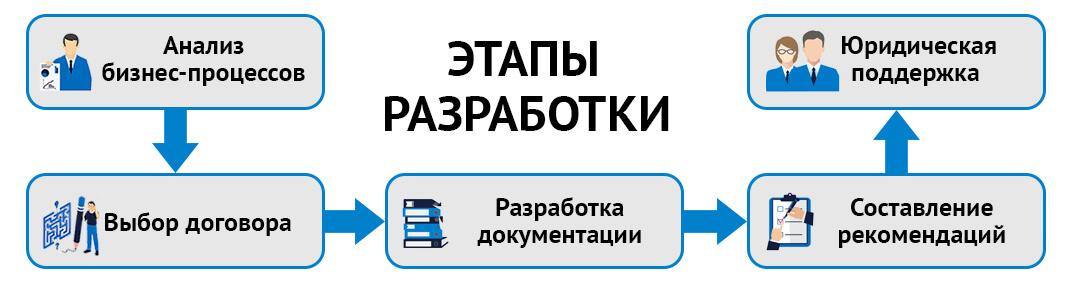 Этапы разработки договоров и соглашений, заключаемых онлайн