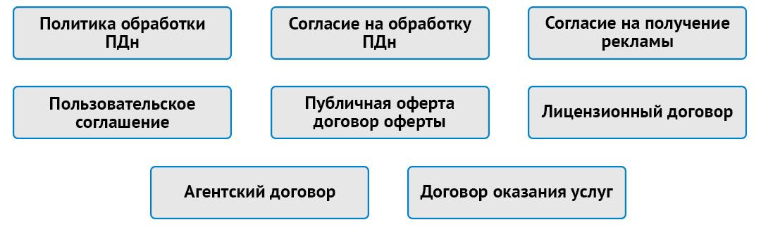 Популярные документы, требующие разработки
