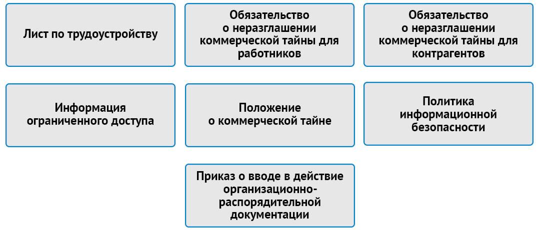 Базовый пакет документов для организации режима коммерческой тайны