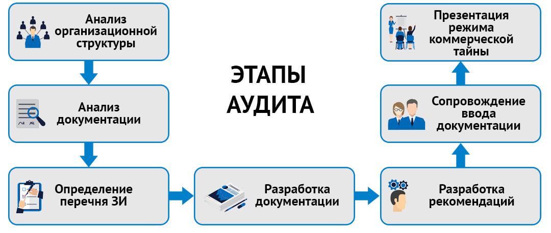 Основные этапы организации режима коммерческой тайны