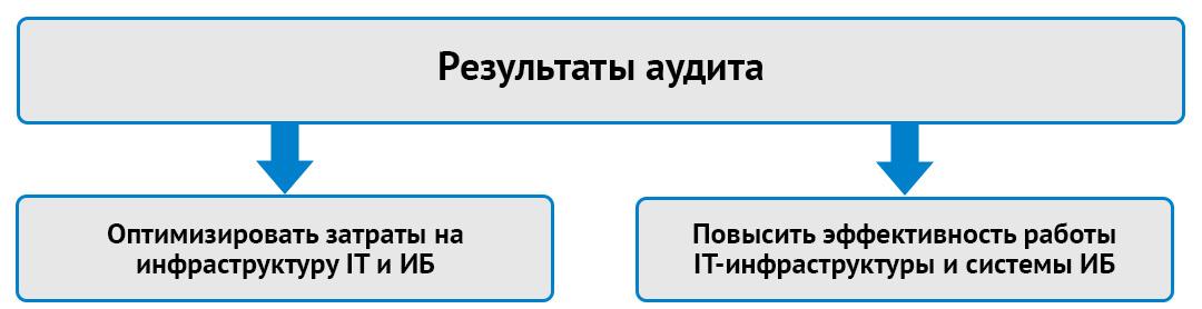 Результаты аудита ИТ и ИБ