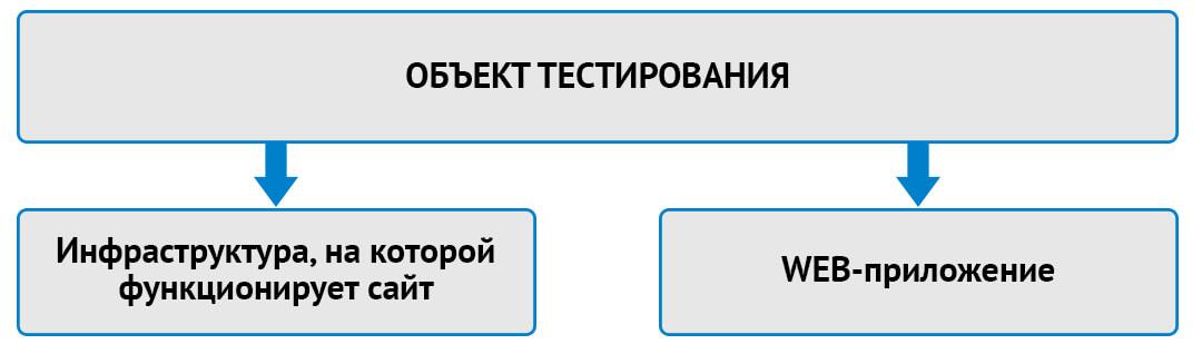 Пентест сайта. Объект тестирования