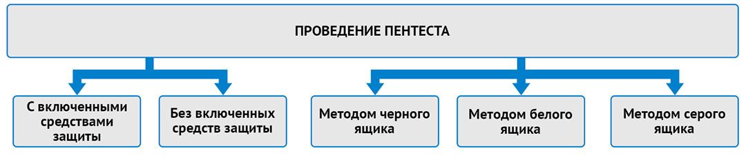 Проведение пентеста сайта