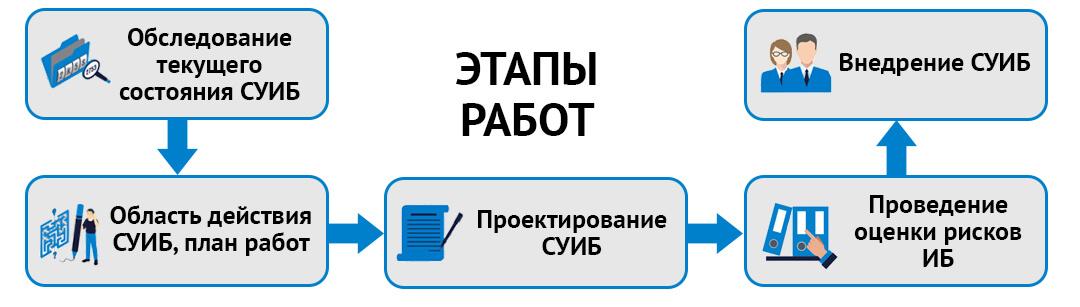 Этапы приведения в соответствие с ИСО 27001
