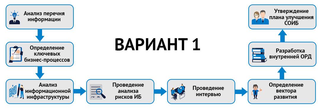 Разработка стратегии ИБ вариант 1