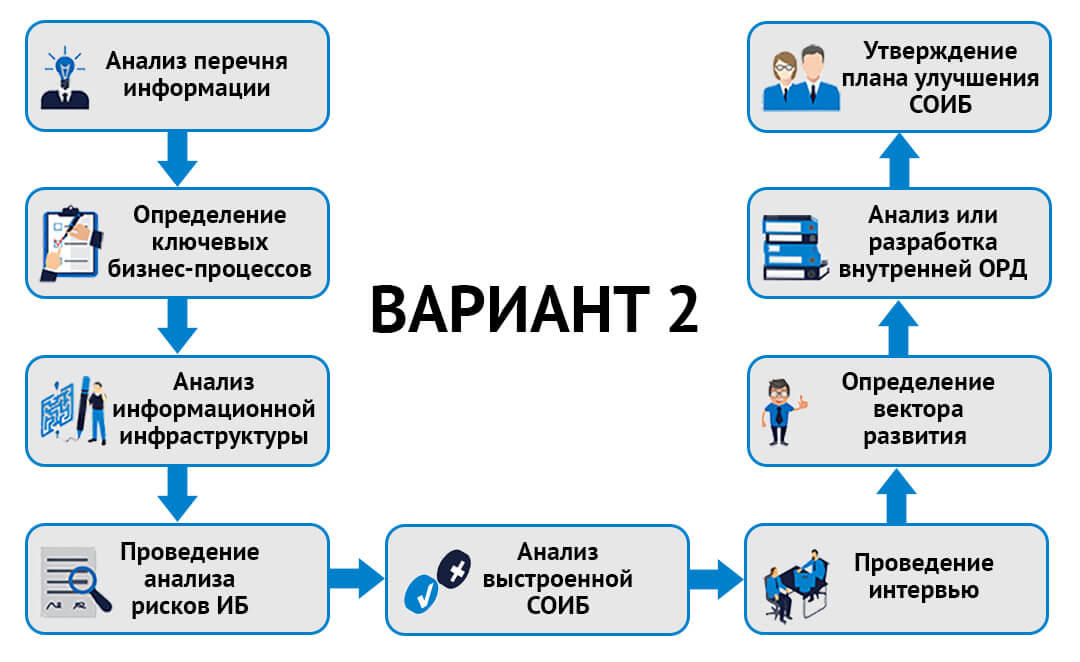 Разработка стратегии ИБ вариант 2