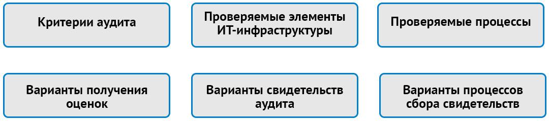 Варианты аудитов информационной безопасности
