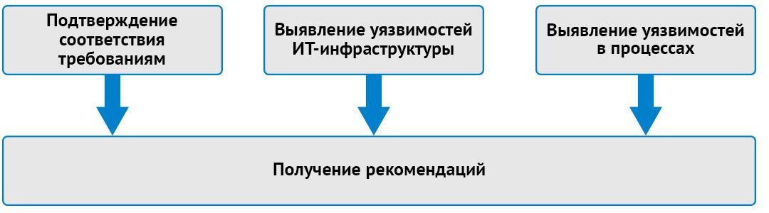 Задачи аудита информационной безопасности