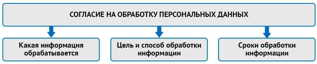 Что должно включать в себя согласие на обработку ПДн