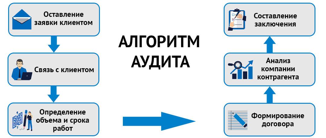 Этапы проведения Due Diligence