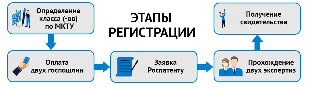 Этапы регистрации товарного знака