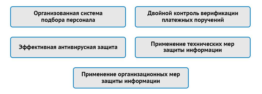 Меры защиты для предотвращения кражи со стороны банка